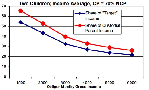 paying parent's income is 70% of the combined incomes